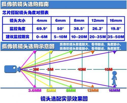 视频监控摄像头焦距、角度、距离参考值