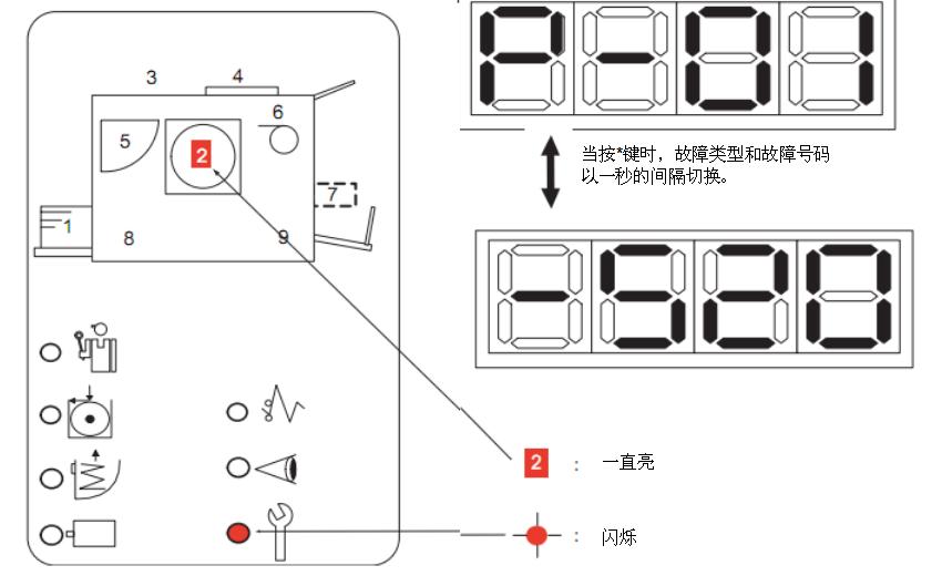 理想小举人/学印宝系列数码印刷机操作面板故障代码提示详解